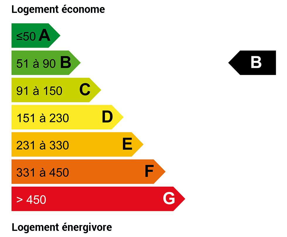 DPE énergie : B
