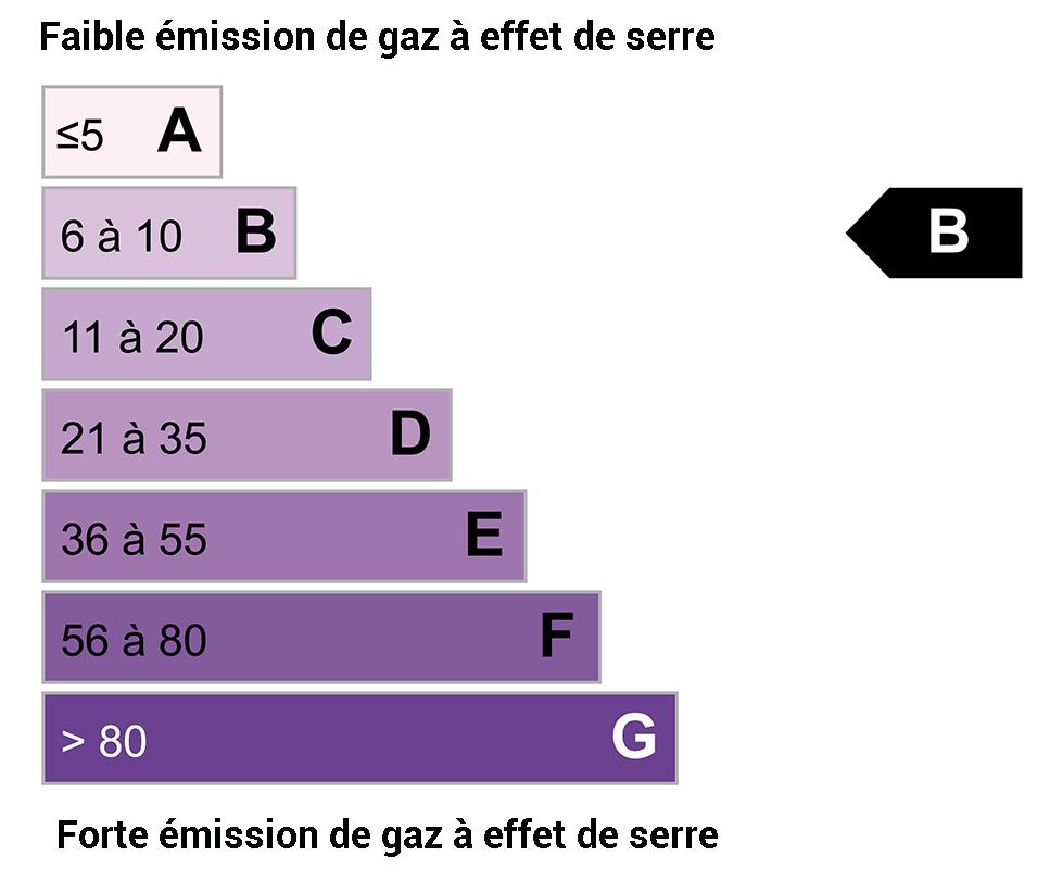 DPE GES : B